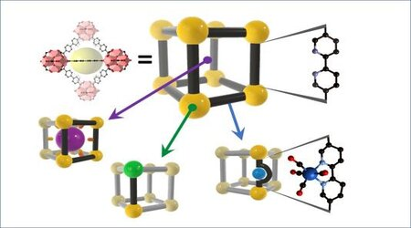 Isolating Reactive Metal-based Species in Metal-organic Frameworks – Viable Strategies and Opportunities (Chem. Sci., 2020, 11, 4031-4050)